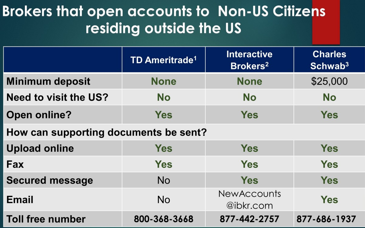 Can Non-US Citizens outside the US open a Brokerage account?