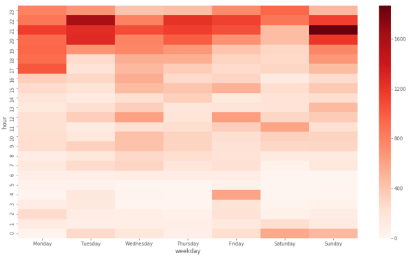 My friends gave me their Tinder data… - Towards Data Science