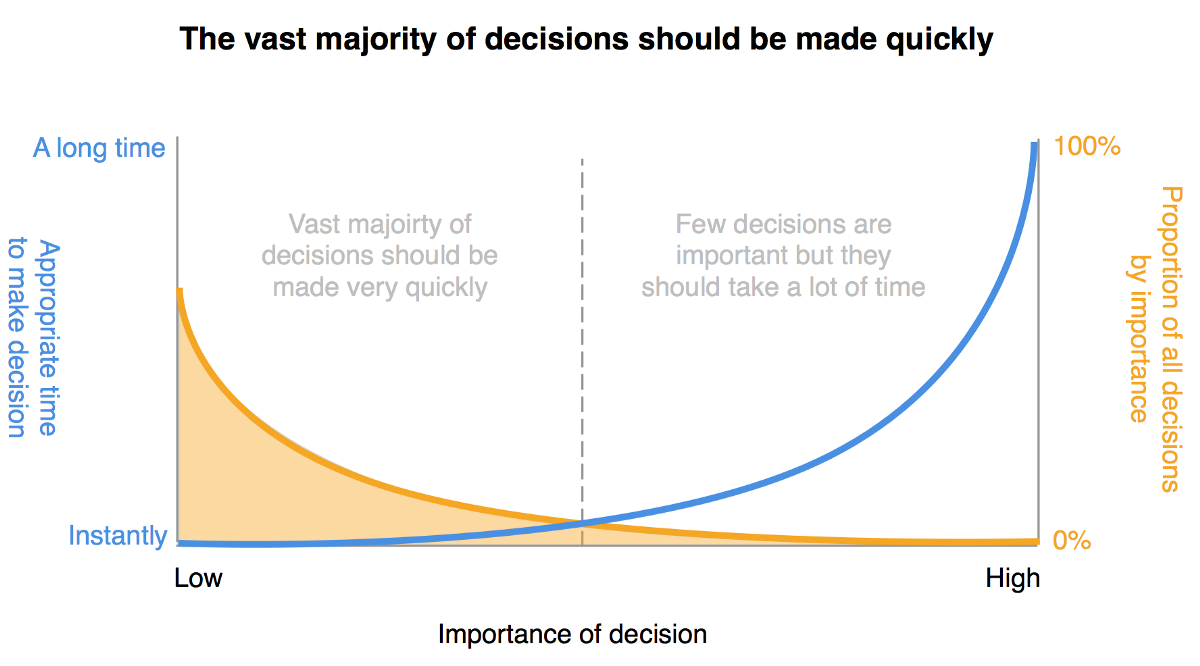Make better Decisions
