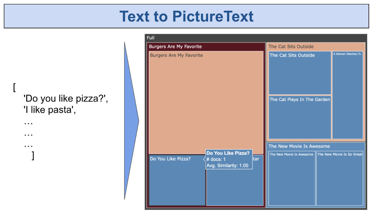 PictureText: Interactive Visuals of Text