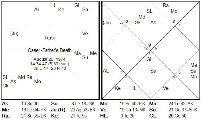 Timing Death of father from Gochara Shani - Thoughts on Jyotish - Medium