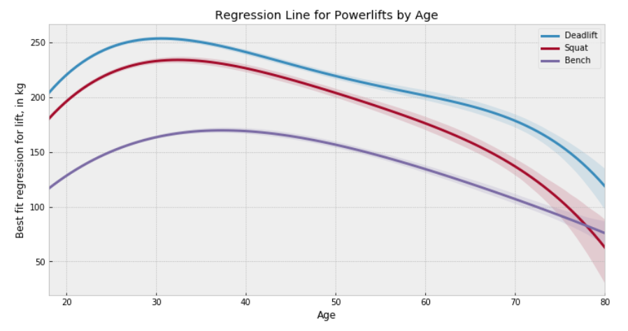 "How old is ""too old"" for powerlifting? A look through the"