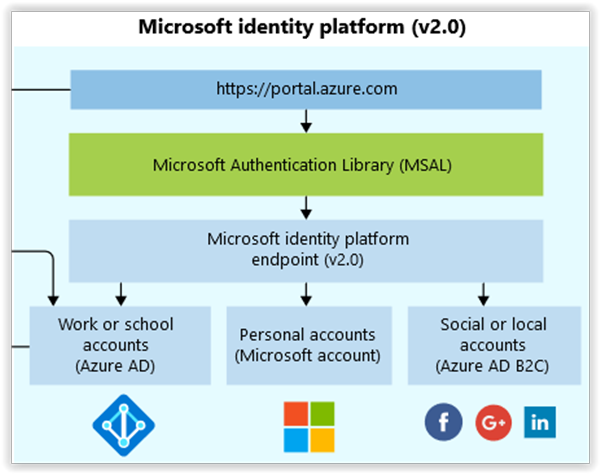 The new Azure AD app registration with the Microsoft Identity platform