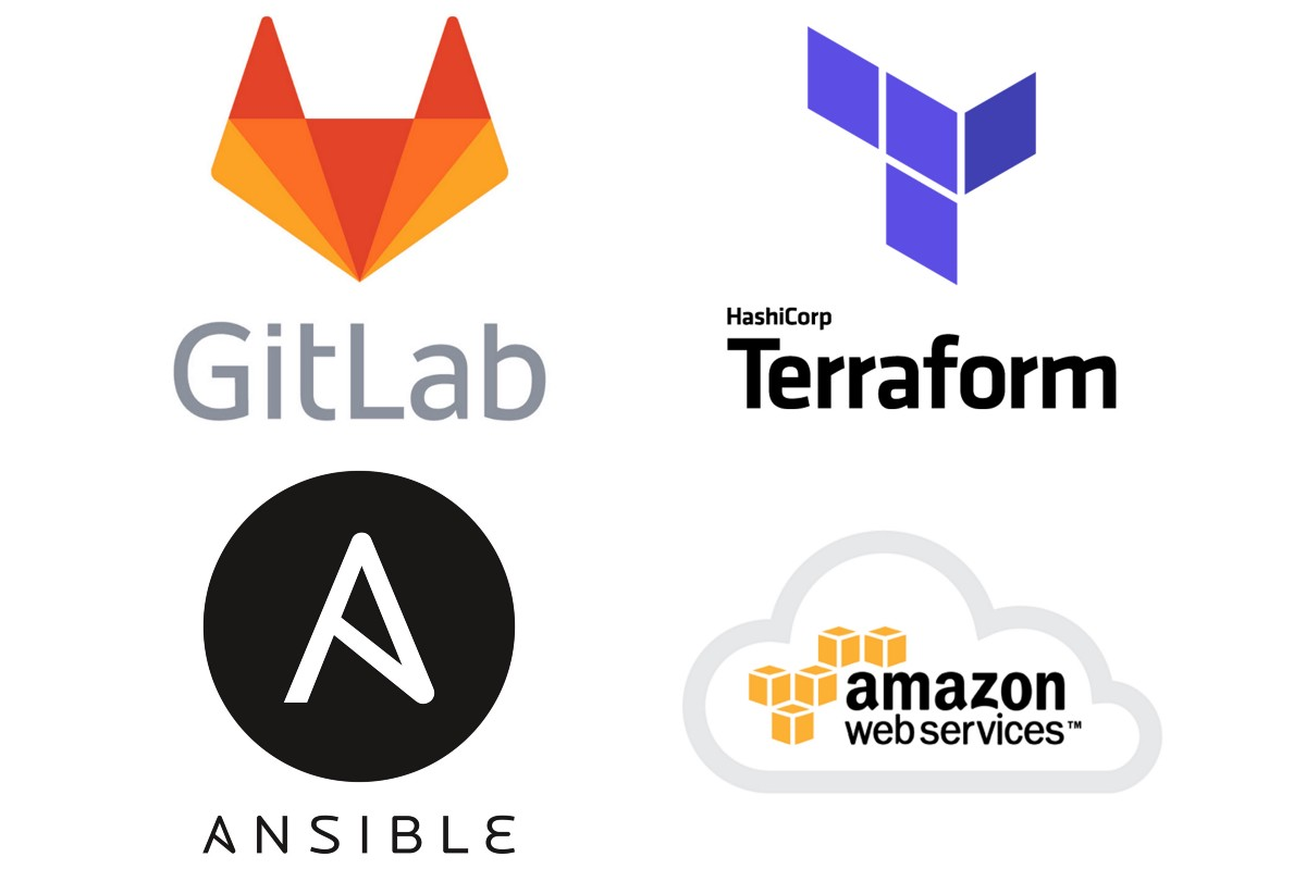 About Infrastructure on AWS, Automated with Terraform