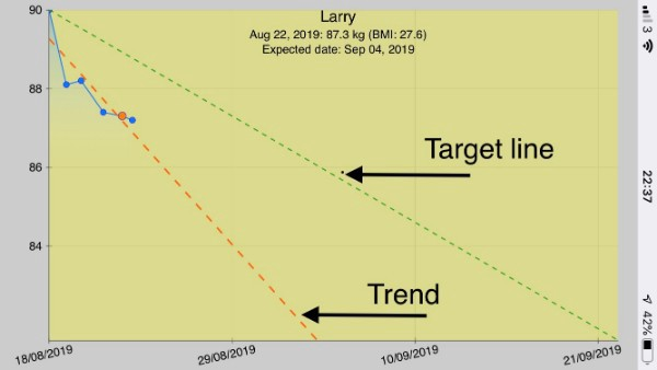 Larry Maguire weight loss chart goal trend