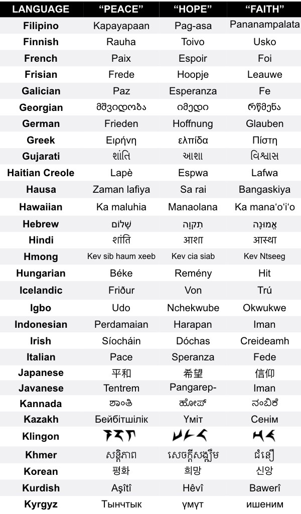 Peace Hope And Faith In 100 Languages By Sonny Vu Notes By Sonny