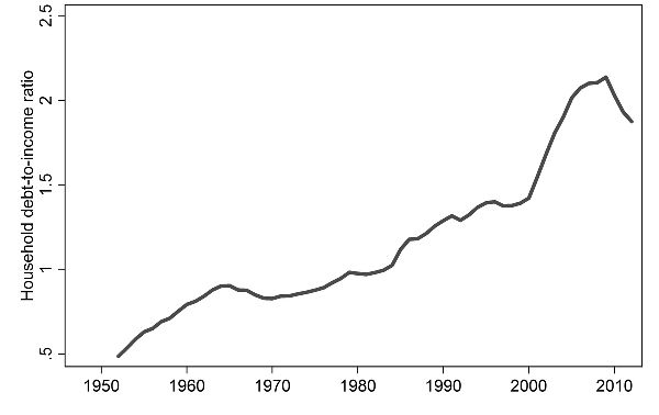 Fig 1: Dramatic rise in debt prior to GFC
