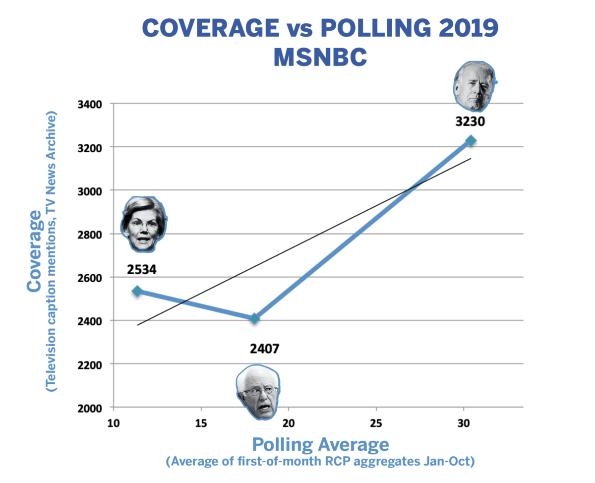 Bernie is under-covered on TV relative to polling