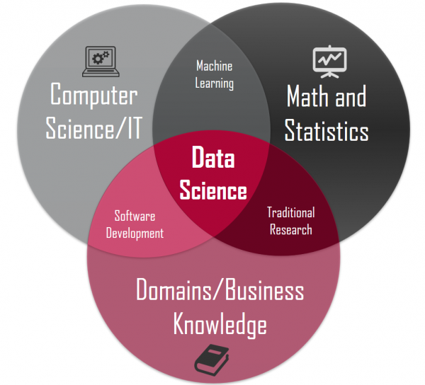 A Minimalism Approach To Understand What Data Science Is By Yong Cui Towards Data Science