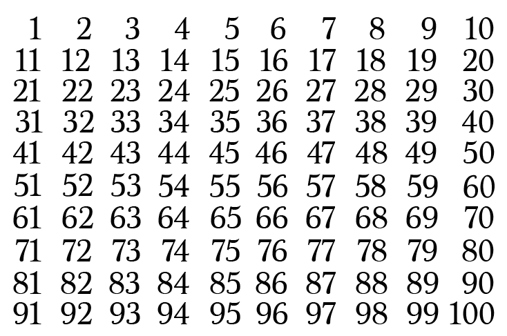 picture relating to Large Printable Numbers 1 100 identify Top Figures The Sieve of Eratosthenes - Math Hacks - Medium
