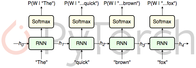RNN Language Modelling with PyTorch — Packed Batching and Tied Weights