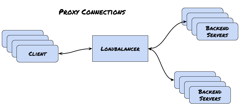 Adventures in Rust and Load Balancers - Ben Parli - Medium