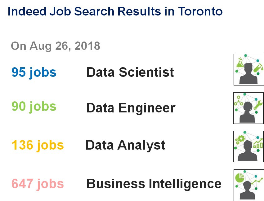 Data Career Market Insights in Toronto: Indeed ca - Towards Data Science