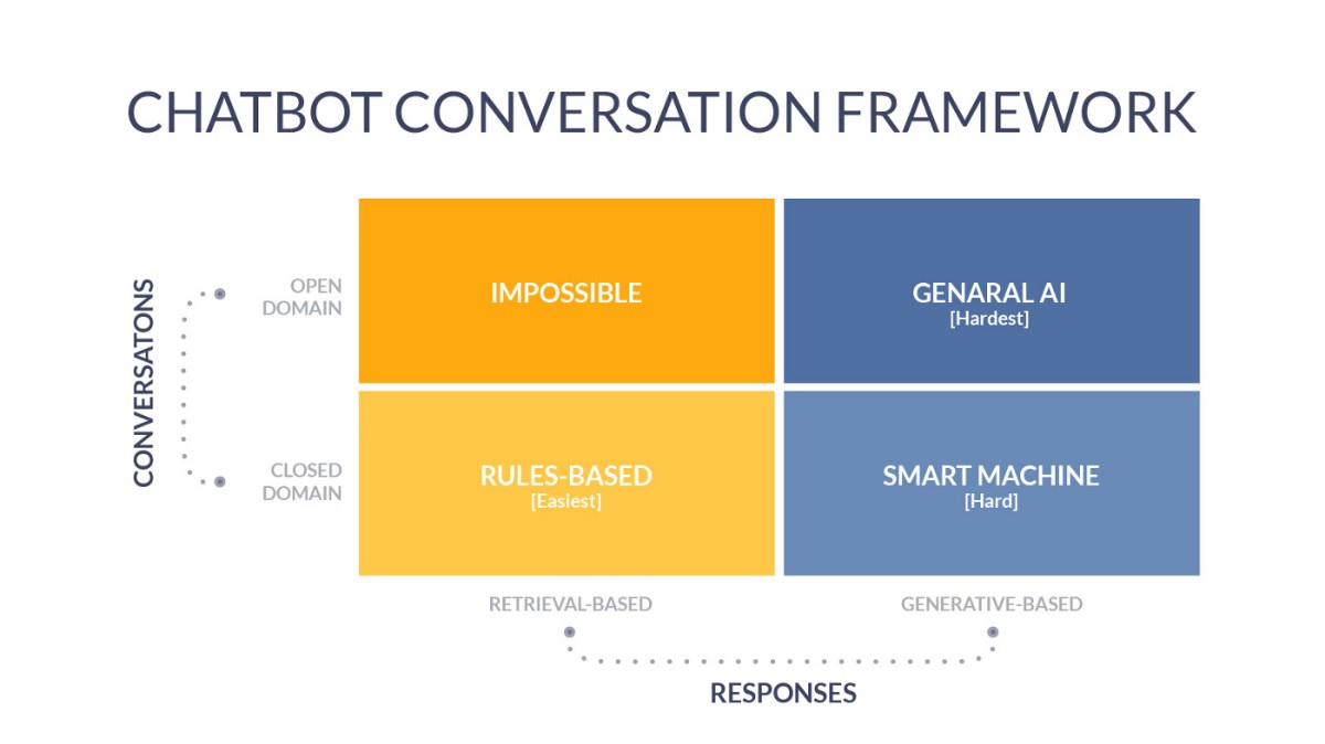 Chatbots are cool! A framework using Python - Towards Data