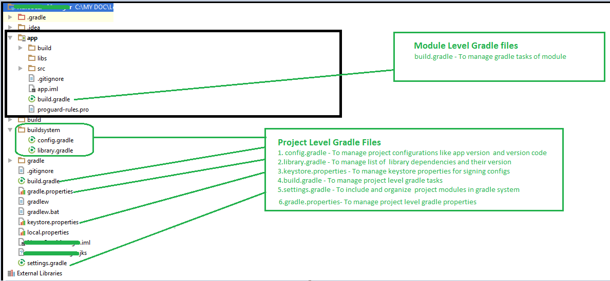 Ultimate Android App Project Structure - MindOrks - Medium