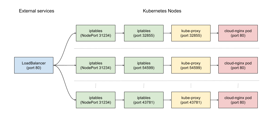 Kubernetes: from load balancer to pod - Google Cloud