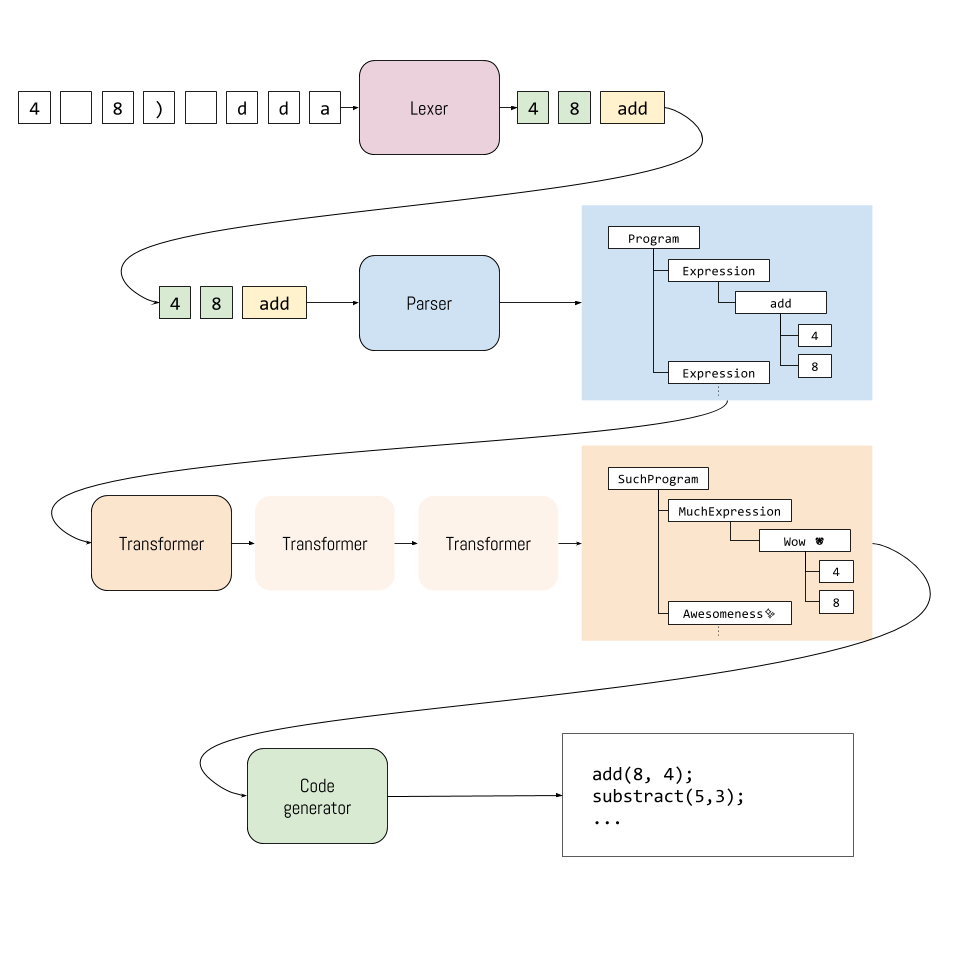Building the Super Tiny Compiler with Reason (part 1)