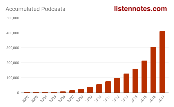 Stats of Podcasts & Episodes by year / category / language