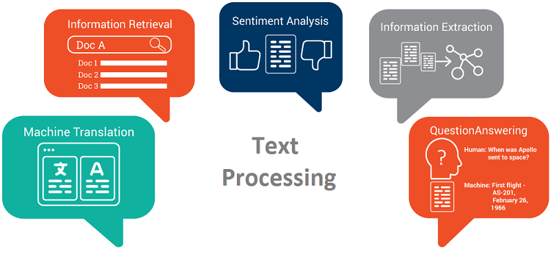 Machine Learning — Text Processing - Towards Data Science
