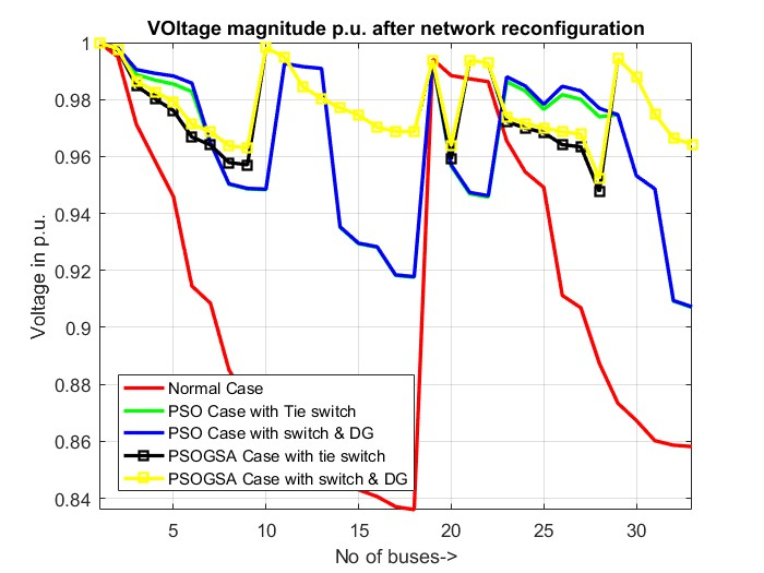 Network Reconfiguration in Power Distribution using Tie switches and