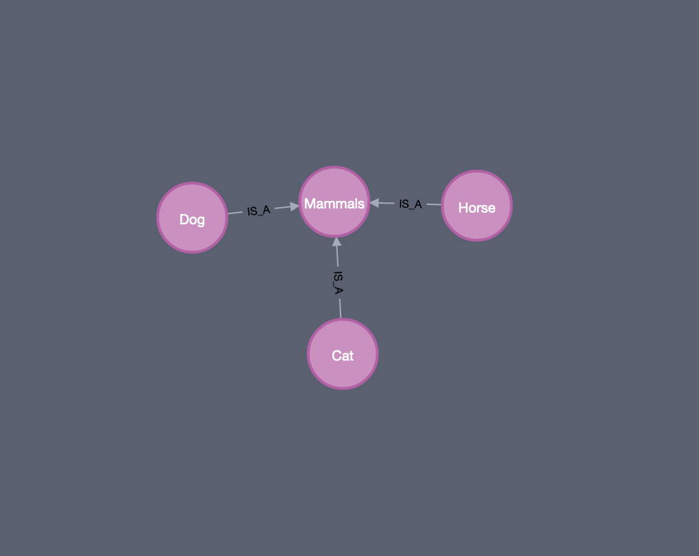 Inference in Graph Database