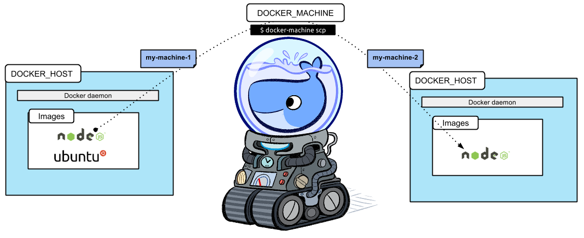 Fixing Docker to run smooth on Windows - Short stories on software