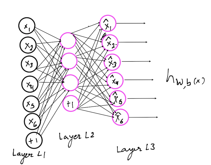 Credit Card Fraud Detection Using Deep Learning (PyTorch)