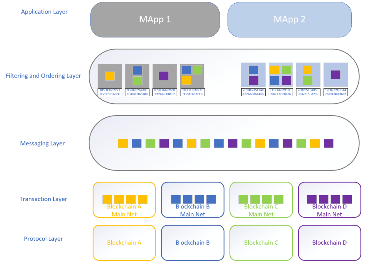 Quant Network's Overledger: Part Two— The Layers of Overledger