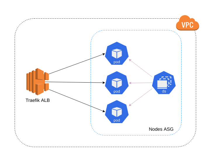 Traefik Ingress with Kubernetes on AWS - Russ Whelan - Medium