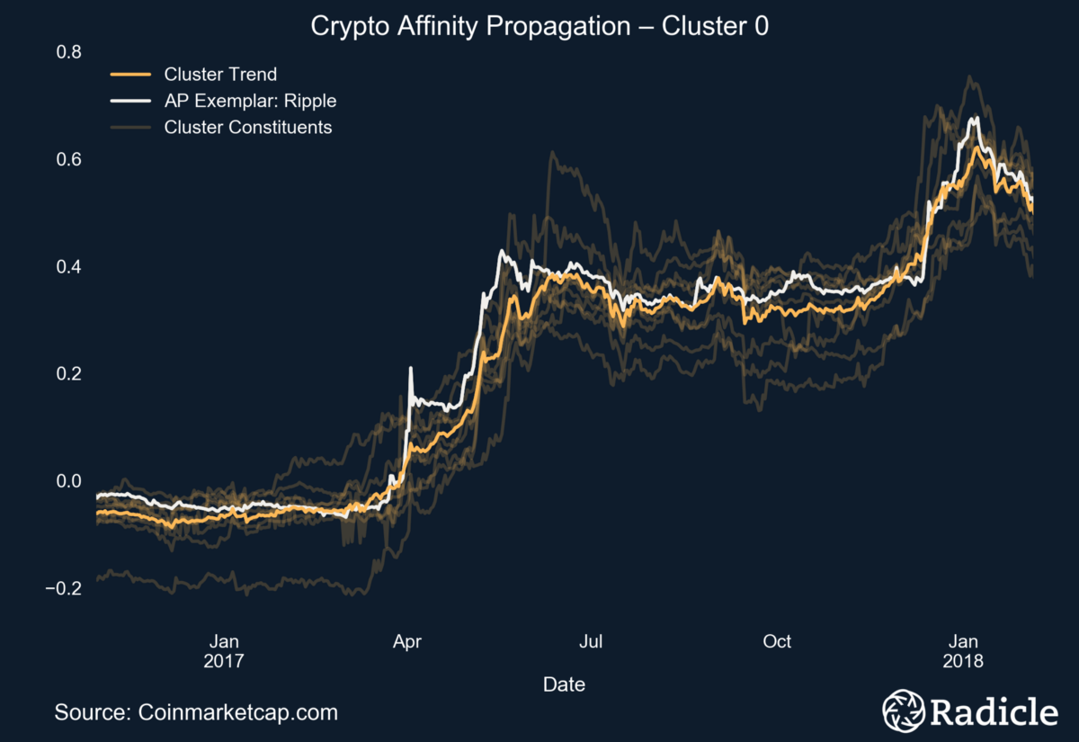 Cryptocurrencies and their algorithms