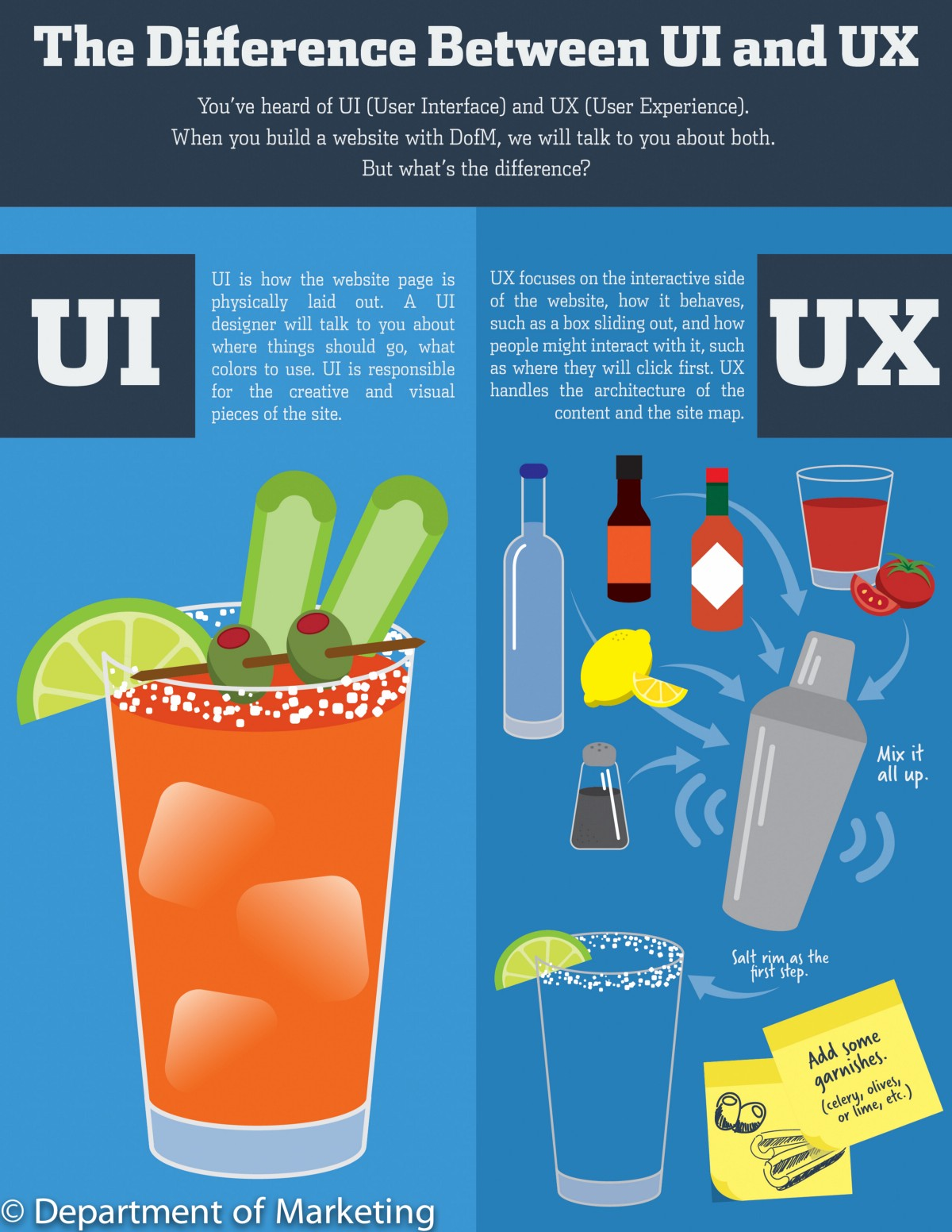 Ui Vs Ux Design What S The Difference By Lisa Dzera Medium