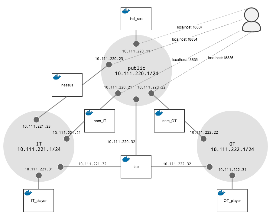 Simulating enterprise networks in development using the