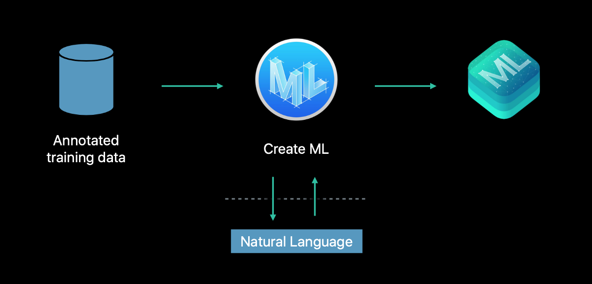 Create a Text Classifier Using Core ML 2, NLP, and Create ML in Swift