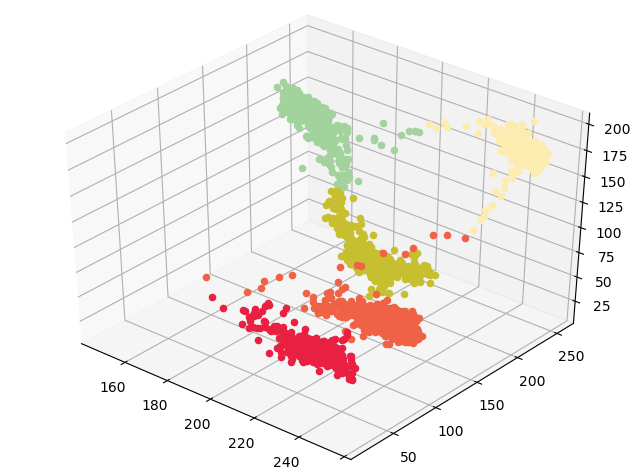 Dominant colors in an image using k-means clustering
