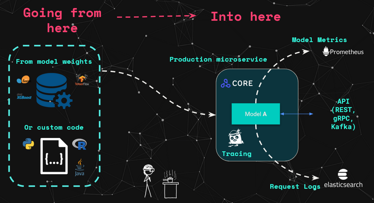 Real Time Machine Learning at Scale using SpaCy, Kafka & Seldon Core
