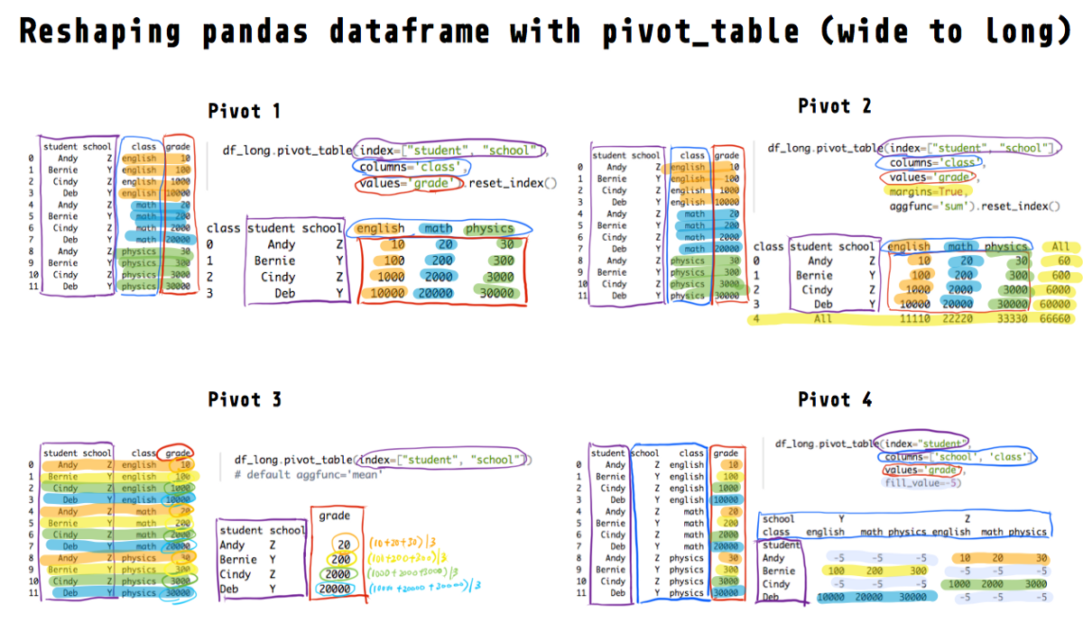 Reshape pandas dataframe with pivot_table in Python—tutorial and visualization