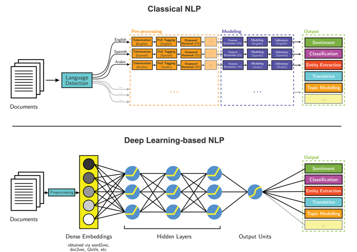 Entity extraction using Deep Learning based on Guillaume