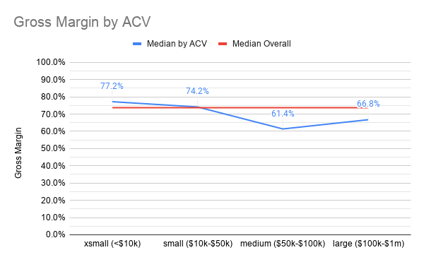 How gross margin varies by ACV at IPO