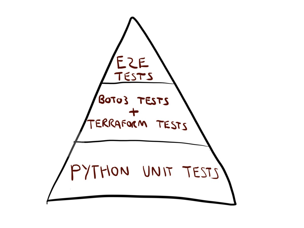 Describing our Automated Test Strategy