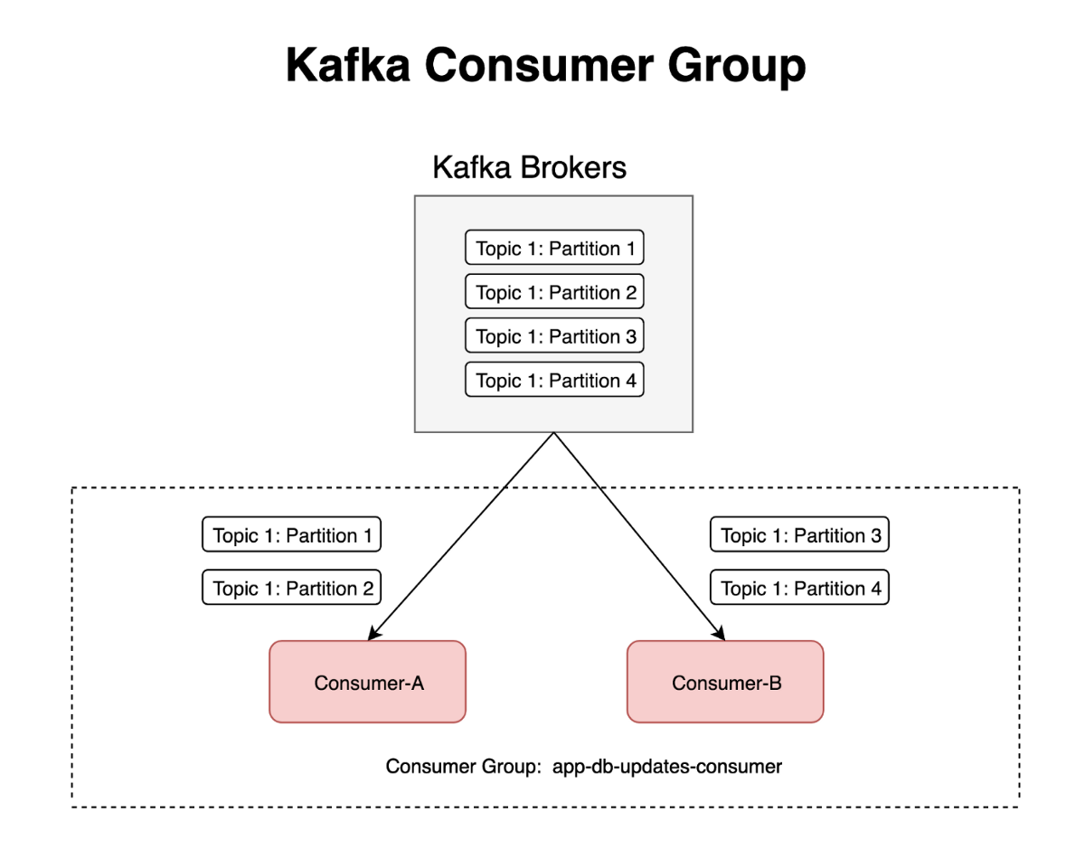 How to parallelise Kafka consumers