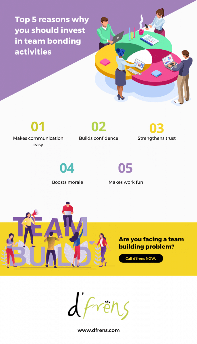 The secret to organizing a successful team building event is