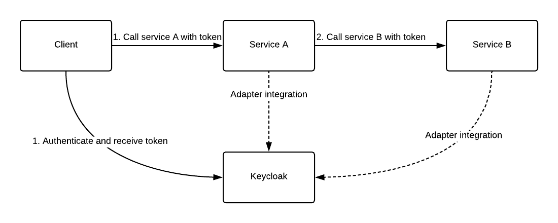 Securing inter-service communication in a microservice architecture