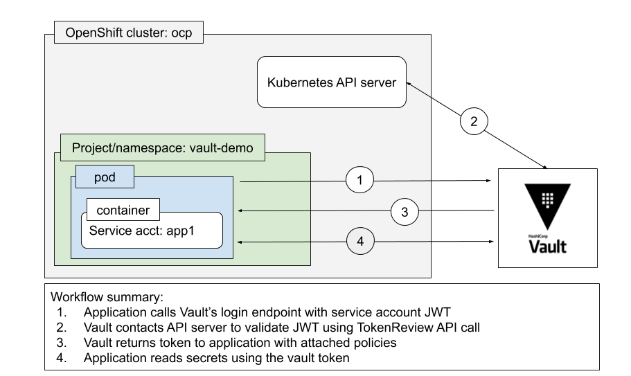 Vault Kubernetes Auth Method for OpenShift - HashiCorp Solutions