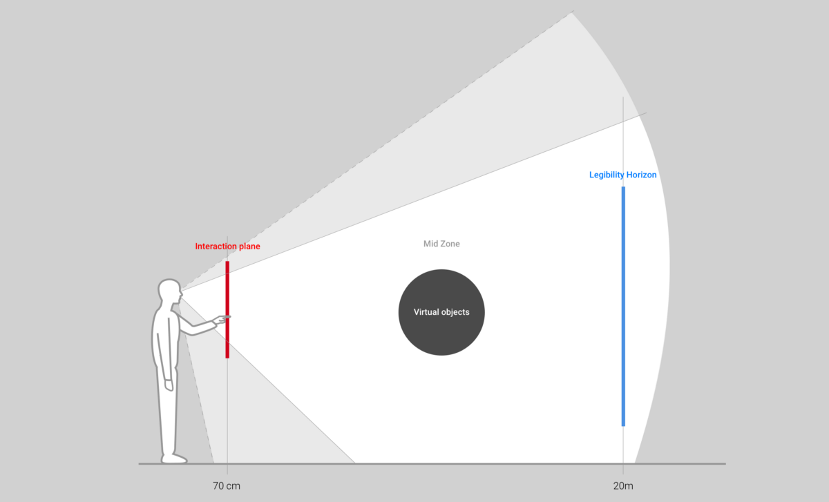 UX 101 for Virtual and Mixed Reality — Part 1: Physicality