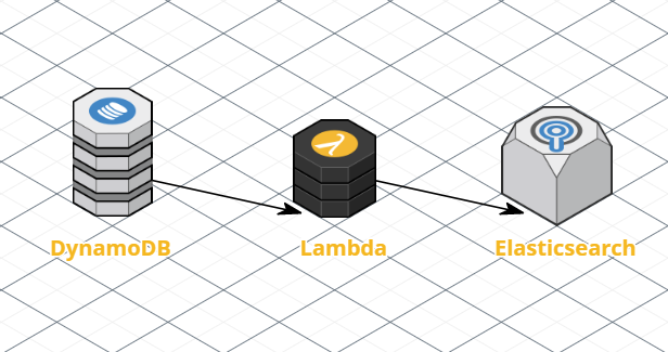 How to index new and existing Amazon DynamoDB content with