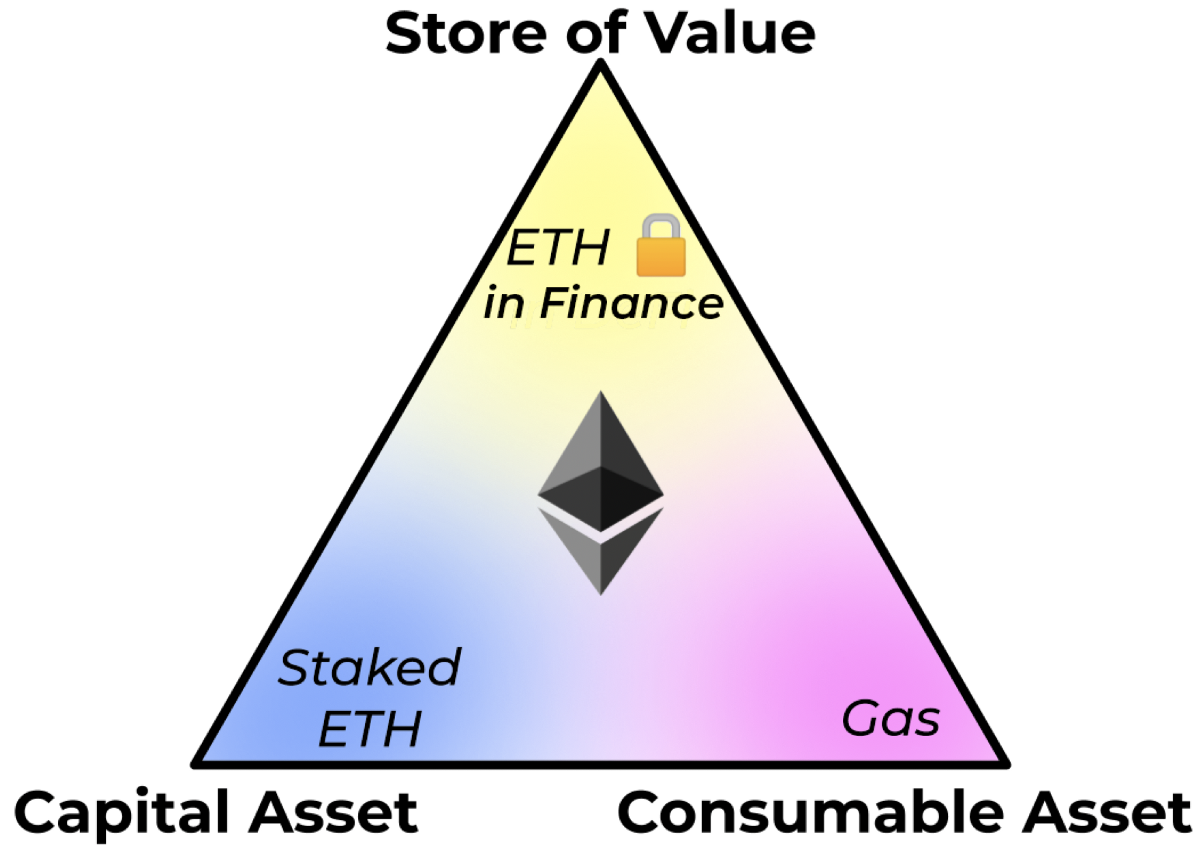 Ether: A New Model for Money