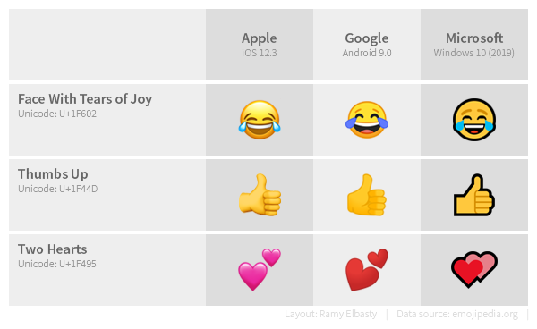 The Emoji Chaos Have You Ever Received A Message And By Ramy Elbasty Medium