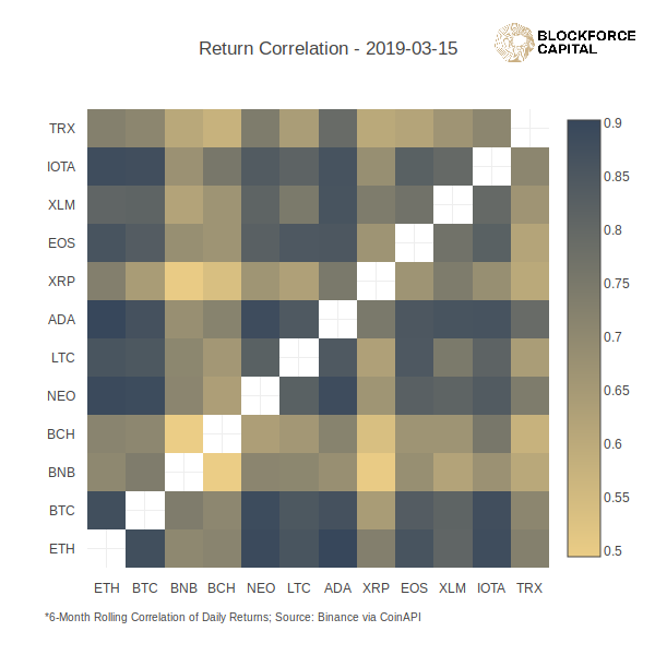 Seeing In The Dark: Creating Crypto Heat Map Correlations with Plot ly