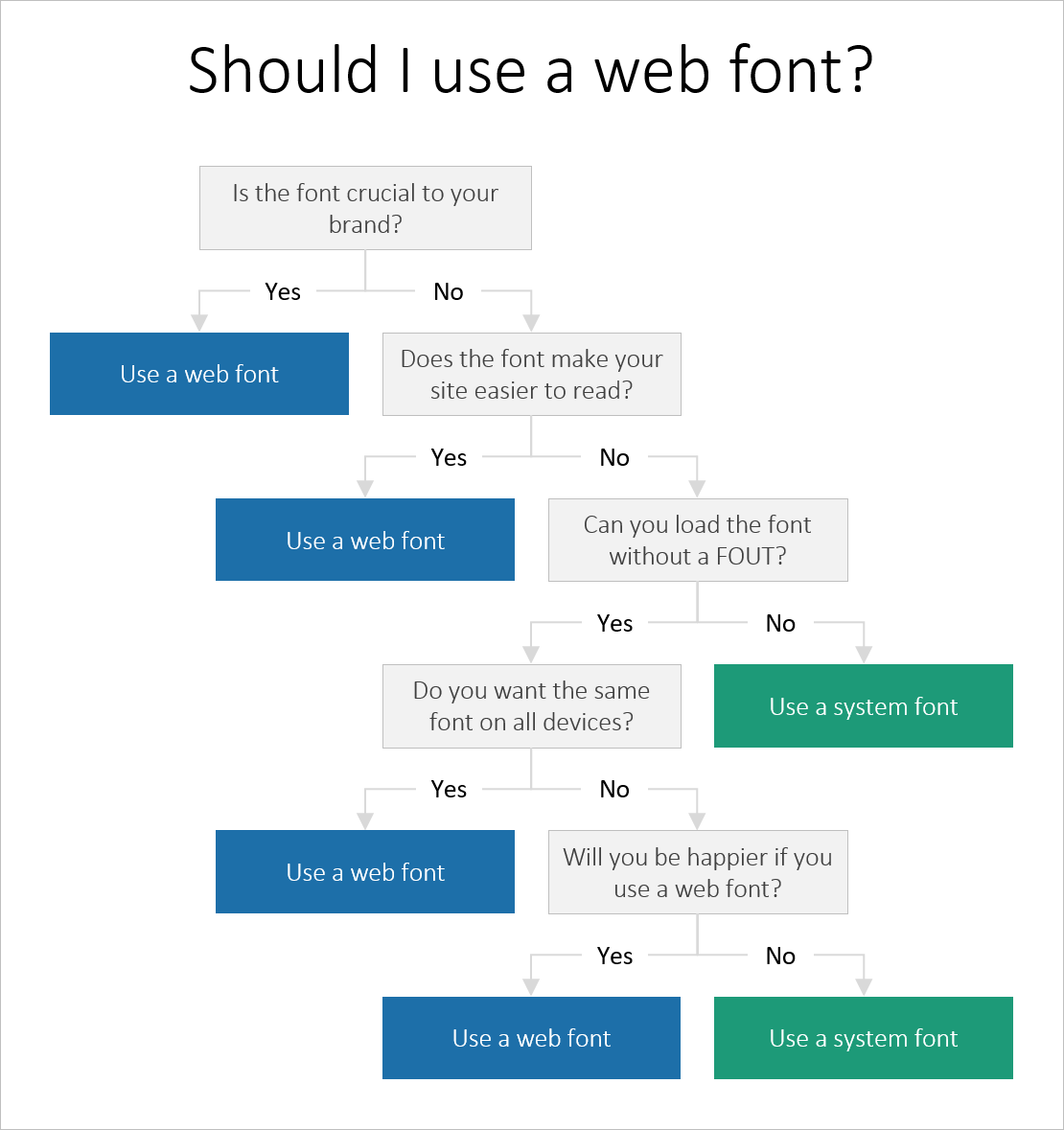 Web fonts: when you need them, when you don't