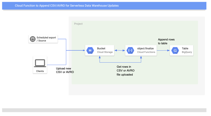 Google Cloud Functions Python Overview and Data Processing Example